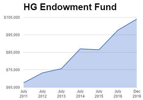 HG Endowment Fund graph