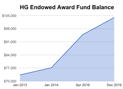 HG Endowed Fund Chart